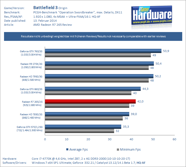 AMD-Radeon-R7-265-Review-Benchmark-Battlefield-3-pcgh