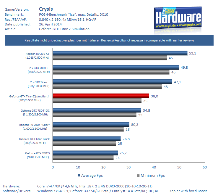 Geforce-GTX-Titan-Z-Preview-Benchmark-Crysis-UHD-pcgh