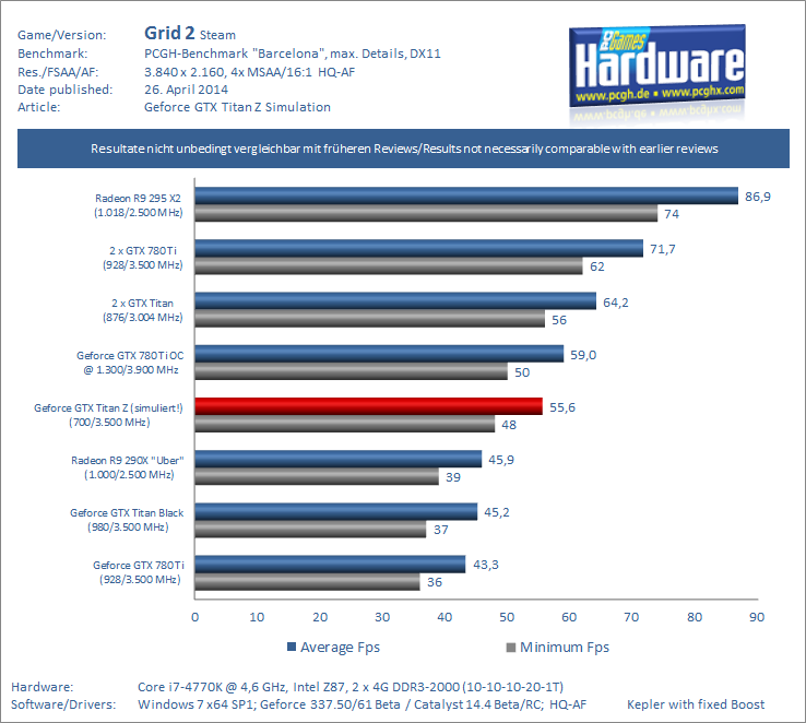 Geforce-GTX-Titan-Z-Preview-Benchmark-Grid-2-UHD-pcgh