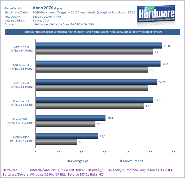 Haswell-Refresh Core i7-4790 i5-4690 Benchmark Anno 2070-pcgh