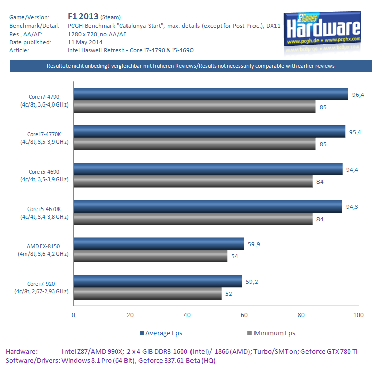 Haswell-Refresh Core i7-4790 i5-4690 Benchmark F1 2013-pcgh