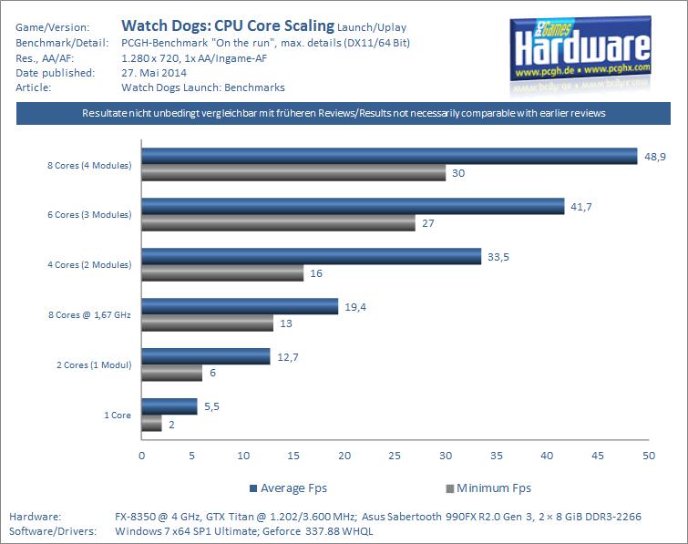 CPU Core Scaling