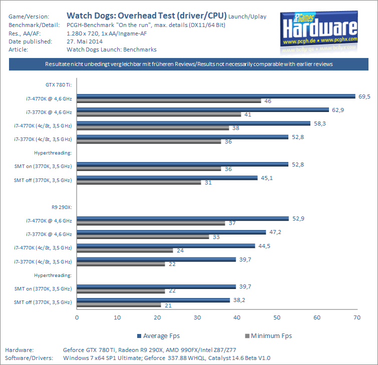 Watch Dogs-CPU-Driver-Overhead-Benchmarks-pcgh