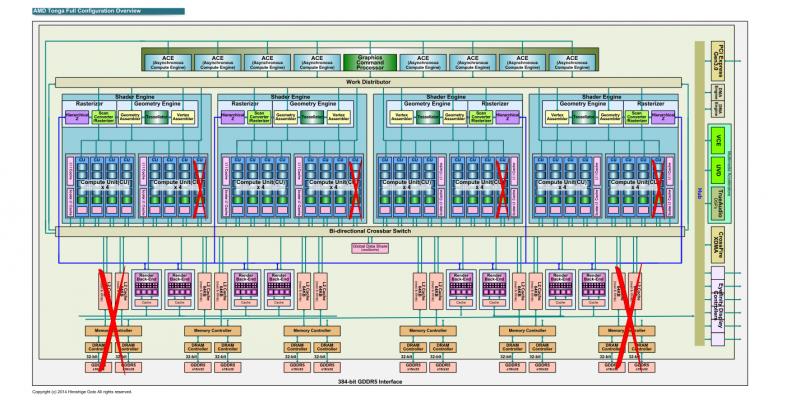 Details zu AMD Tonga: Vollausbau mit 2.048 Shadern und 384-Bit ...