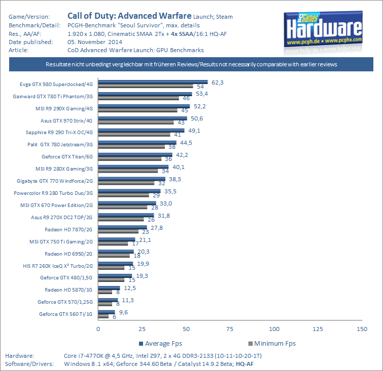CoD Advanced Warfare GPU Benchmark 1080p SMAA 2Tx   4x SSAA v1