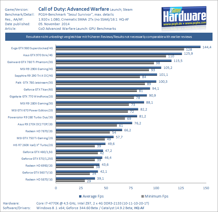 CoD Advanced Warfare GPU Benchmark 1080p SMAA 2Tx v1