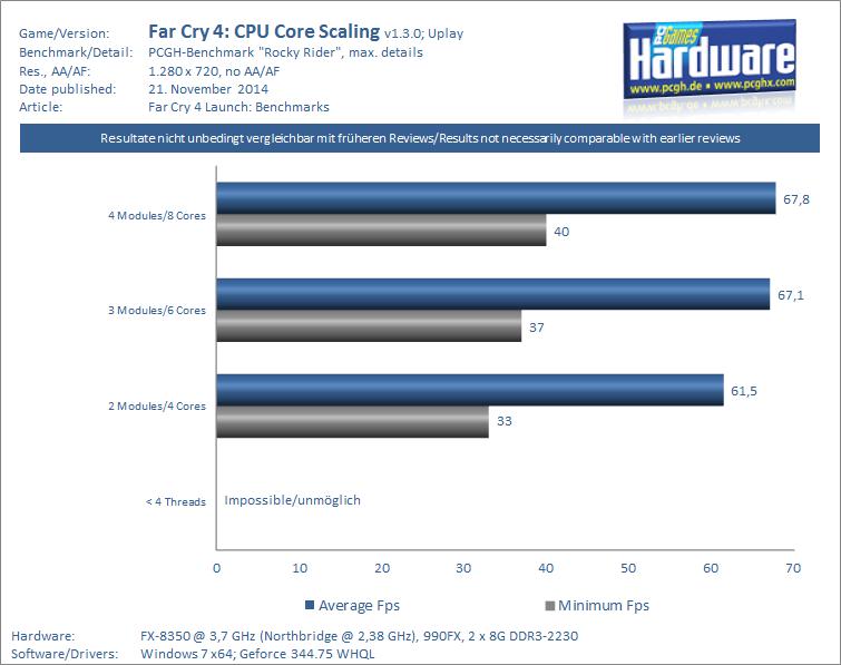 CPU-Balken