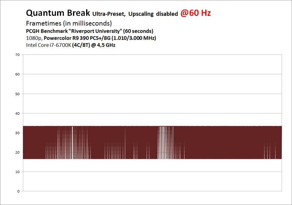 Quantum Break PC im Nachtest: Neue Benchmarks mit Patch 1 [Update]