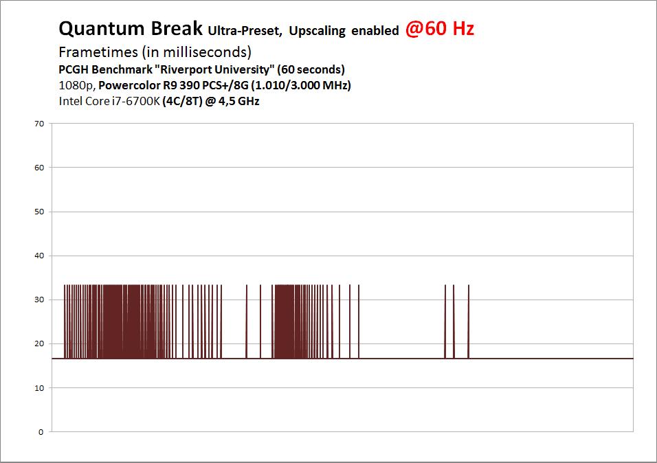 Quantum Break PC im Nachtest: Neue Benchmarks mit Patch 1