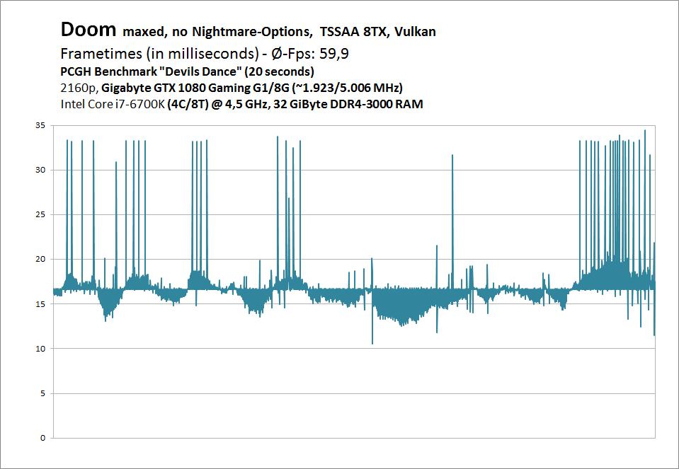 Doom mit Vulkan: Performance-Analyse mit Benchmarks und Frametimes