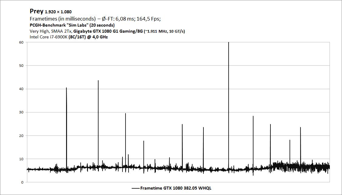 Prey FT GTX 1080 382