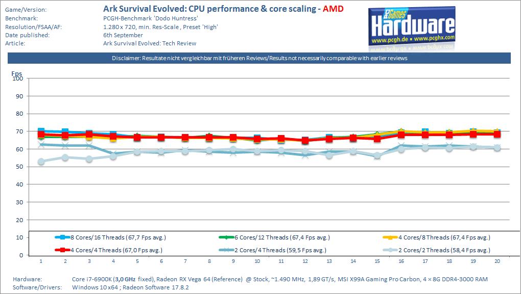 Ark Survival Evolved: Neue CPU- und Grafikkarten-Benchmarks