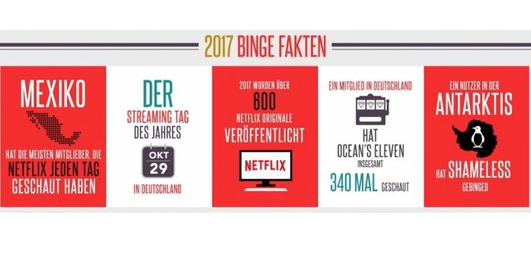 Netflix Guthabenkarte