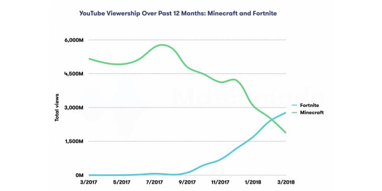 Fortnite Ab Sofort Beliebter Als Minecraft - Minecraft spieler statistik