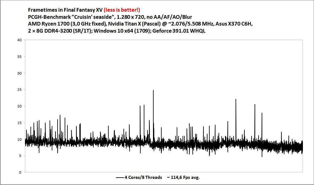 Final Fantasy 15 PC im Technik-Test: Benchmarks des Speicherfressers ...