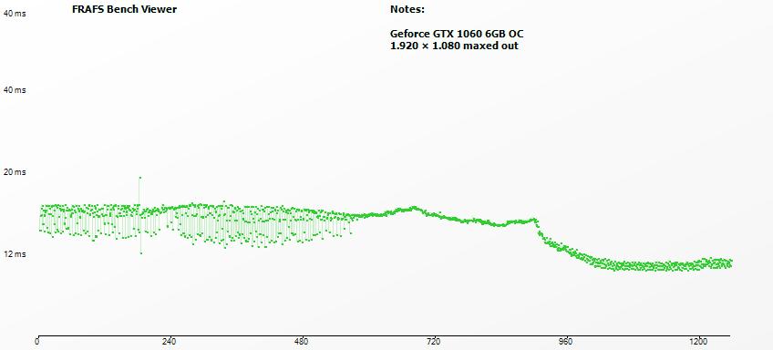wreckfest frametimes geforce gtx 1060 6gb fhd compare