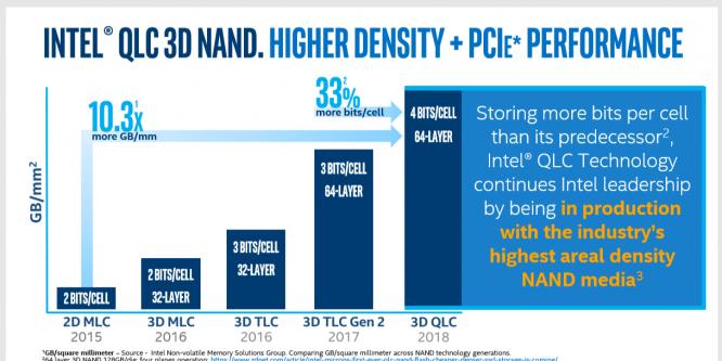 Intel SSD 660p: Preisknaller mit NVMe und QLC