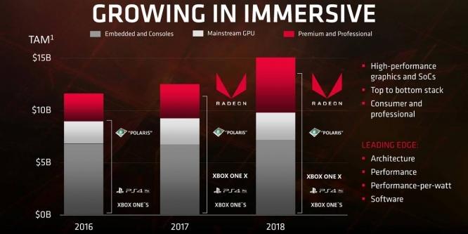 AMD: Navi für 2019 bestätigt, Markt wegen hoher Preise träge
