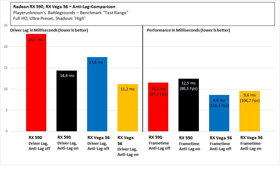 Radeon RX 5700 (XT): Radeon Anti-Lag ausprobiert - macht nicht nur